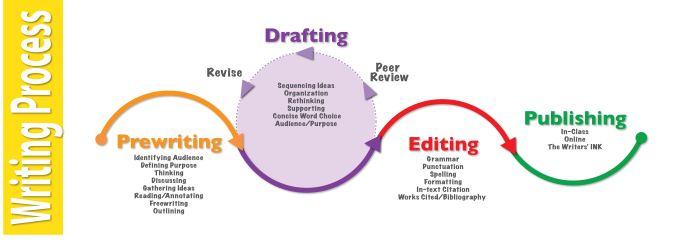 writing-process_05-219rszm